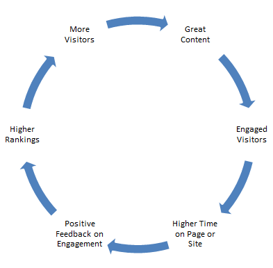 content-ranking-cycle