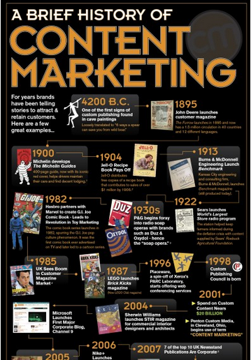 brief-history-content-marketing