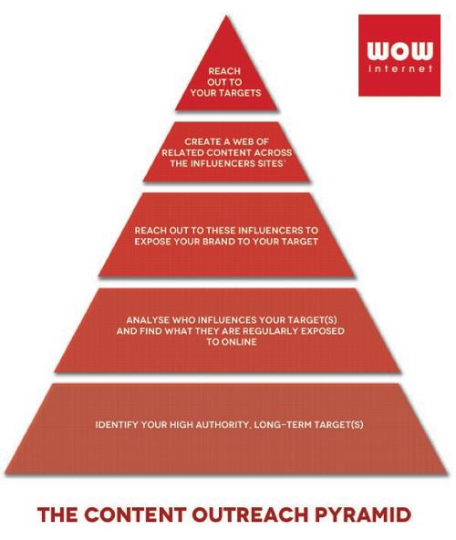 outreach-pyramid