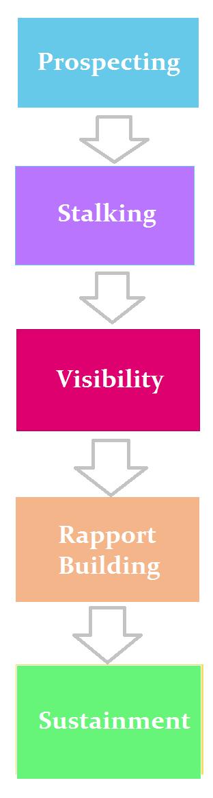 relationship-based-link-building-diagram