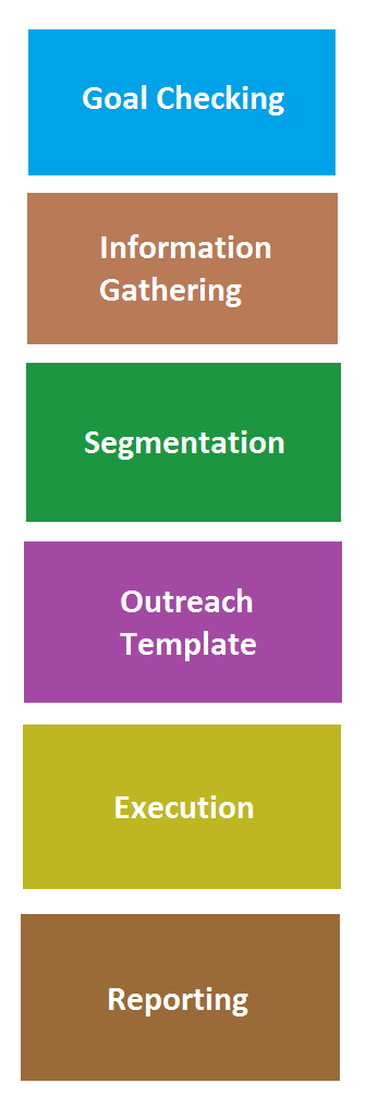link-building-outreach-model