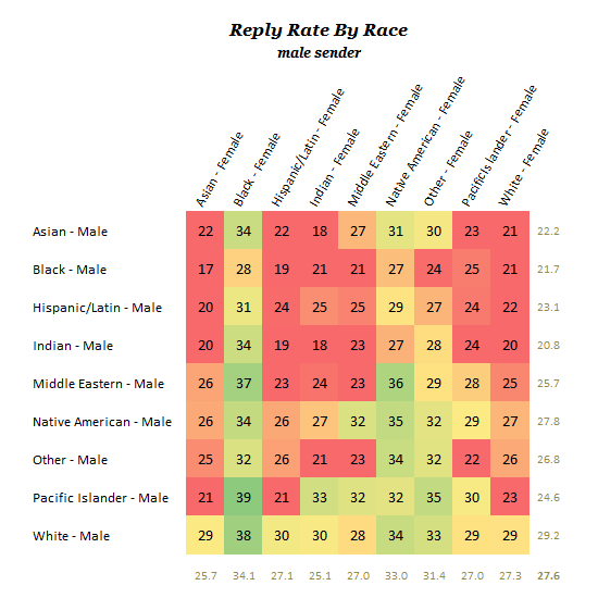 reply-rate-by-race