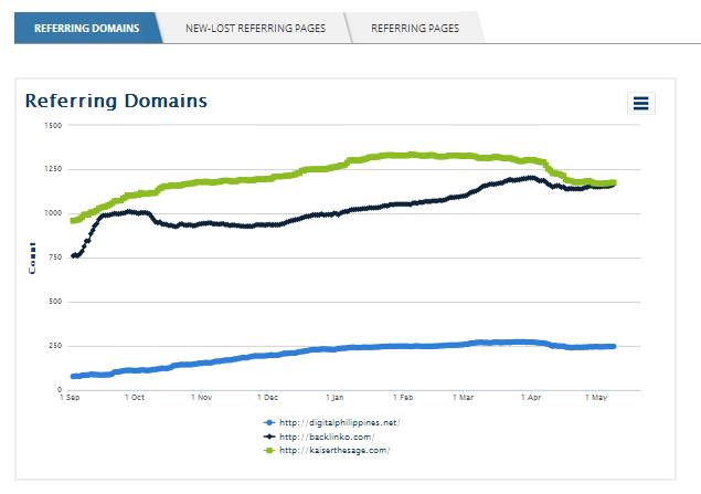 ahrefs-referring-domains-comparison