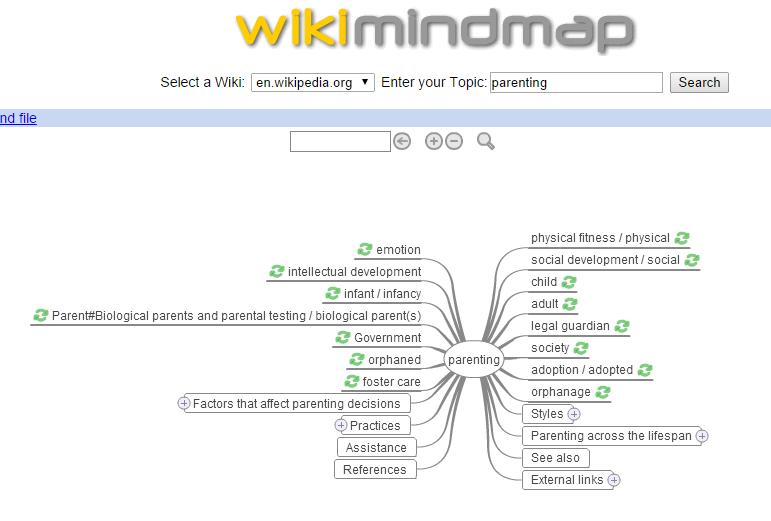 wikimindmap-parenting