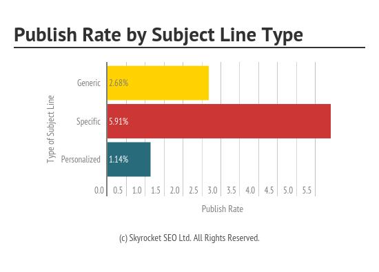 subject line outreach data skyrocket