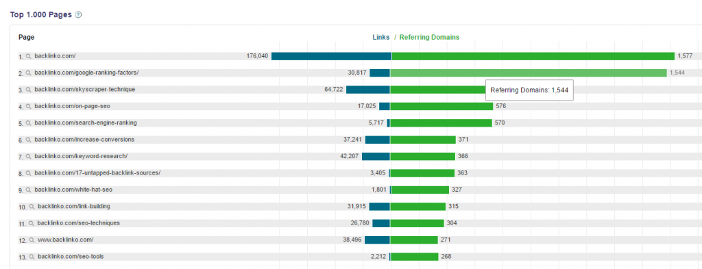 cognitiveseo top pages