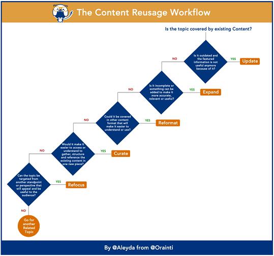 content reusage workflow