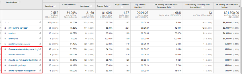 google analytics top performing posts