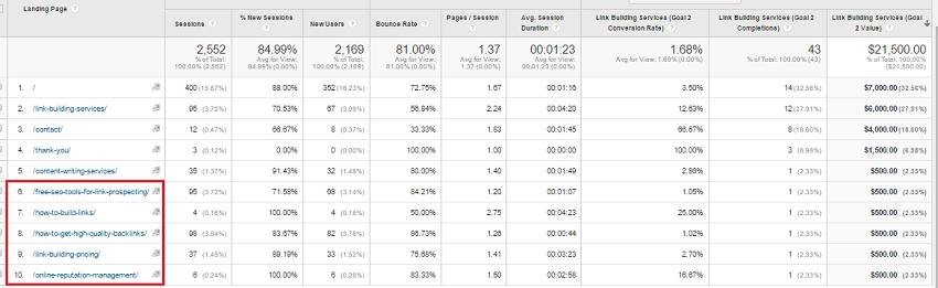 google analytics top performing posts