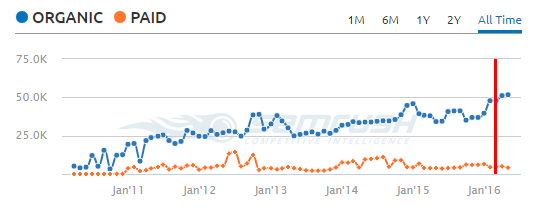 fashion semrush traffic