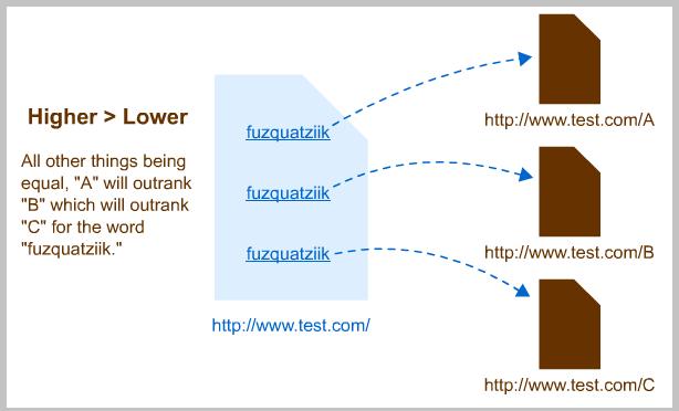 moz links higher html more value
