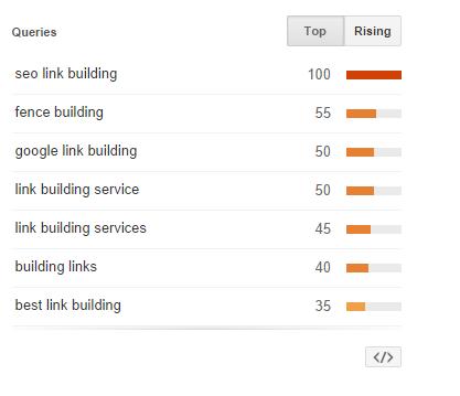 queries-google-trends
