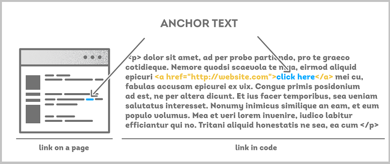 ahrefs anchor text