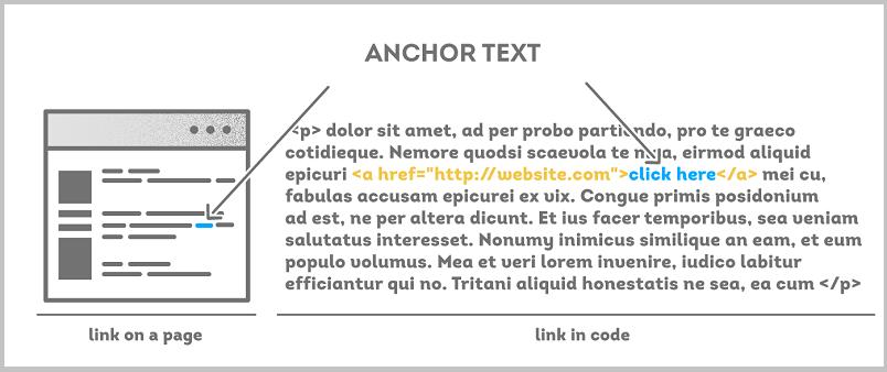 ahrefs anchor text