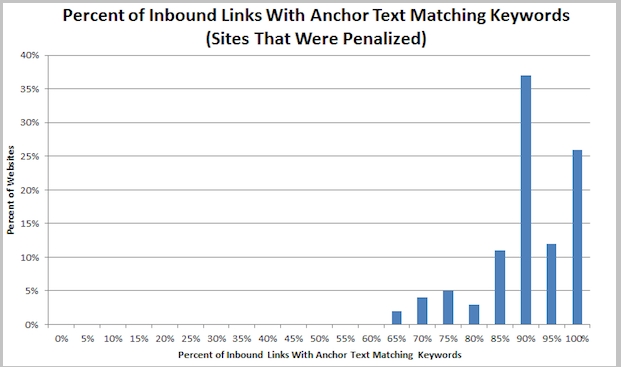 inbound links anchor text graph