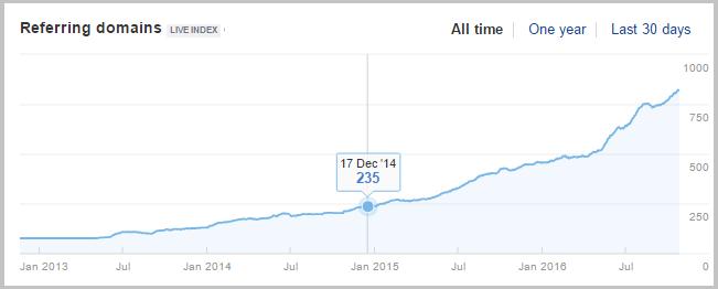link growth ahrefs