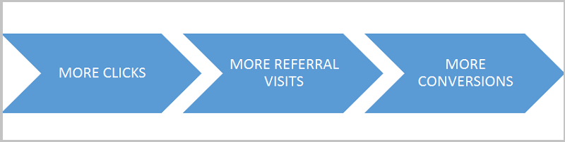 more clicks more referral visits