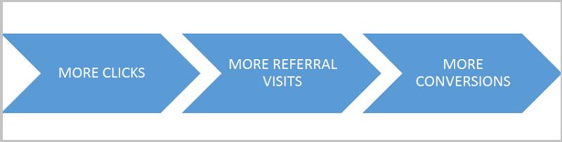 more clicks more referral visits