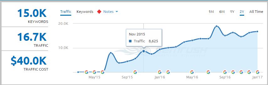 november 2015 client engagement