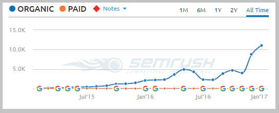 semrush metric targeted outreach