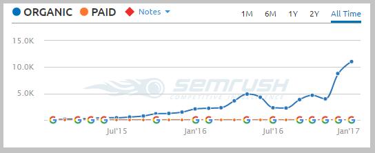 semrush metric targeted outreach