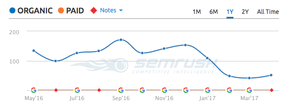 semrush-organic-traffic-new-publications