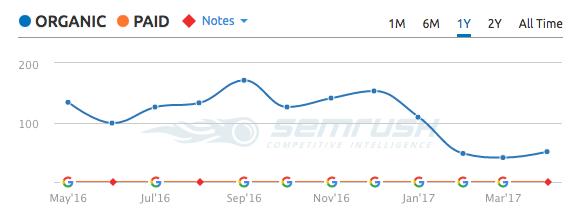 semrush-organic-traffic-new-publications