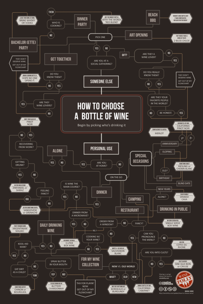 how to choose wine instructographics
