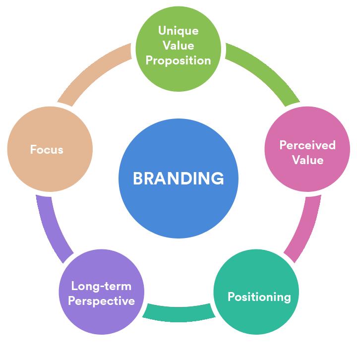 branding-circle