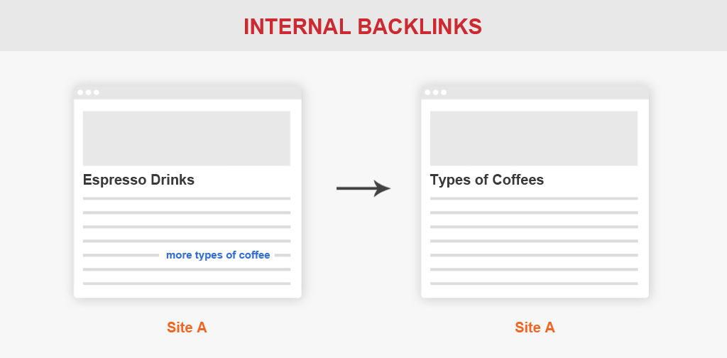 internal backlinks