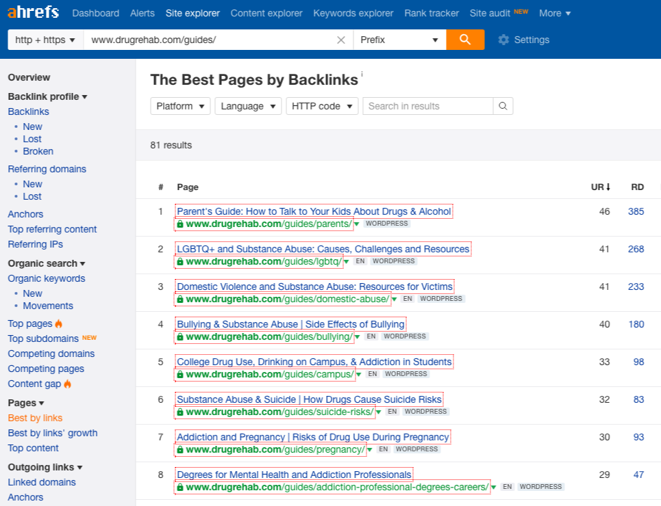 ahrefs best pages on resources section