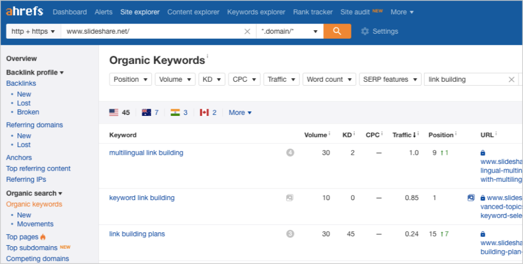 ahrefs slideshare organic keywords