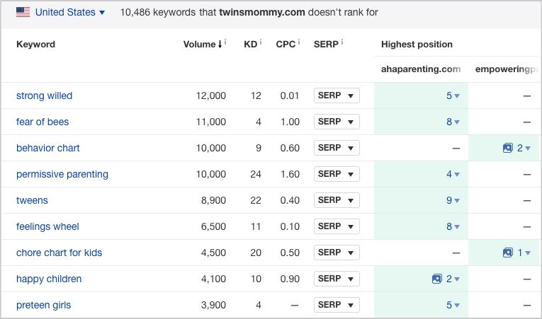 content gap feature ahrefs keywords
