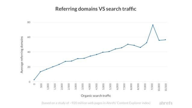 ahrefs pubcon correlation referring domains organic search traffic