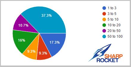number of websites pbn network