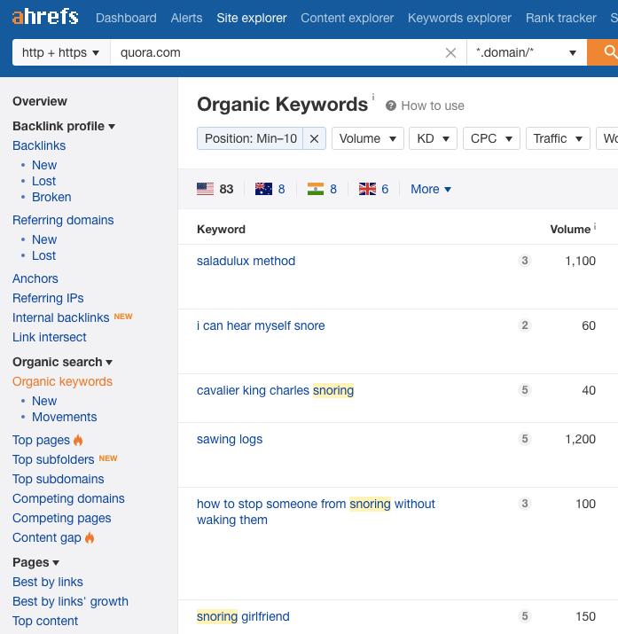 ahrefs quora organic keywords
