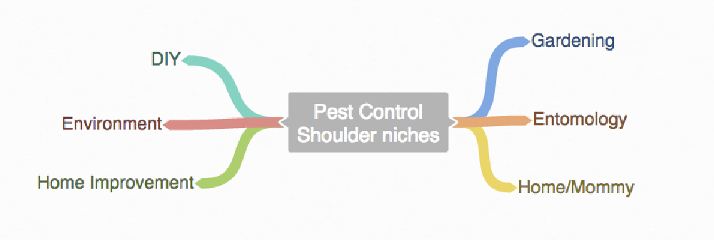 shoulder niches