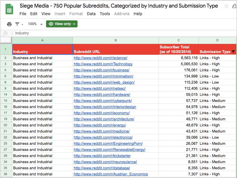 siegemedia list subreddits
