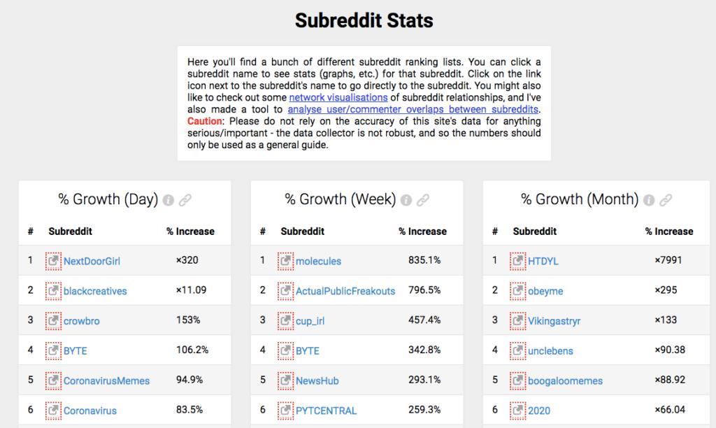 subreddit stats