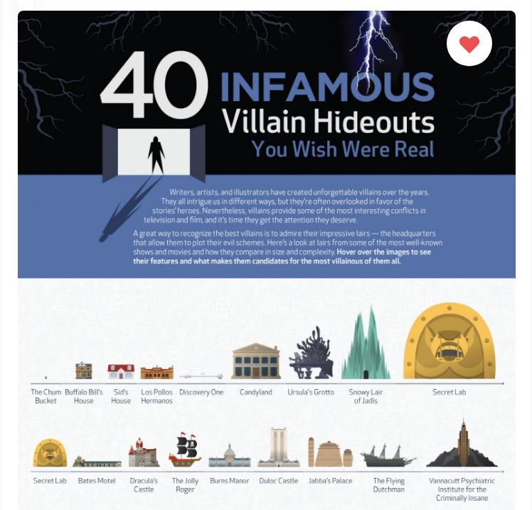 villain hideouts infographic