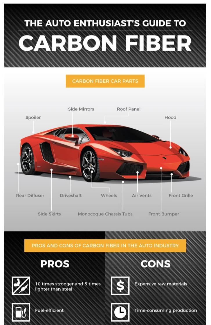 auto enthusiasts infographic
