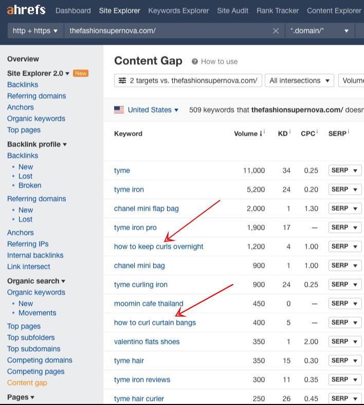content gap analysis fashion blogs