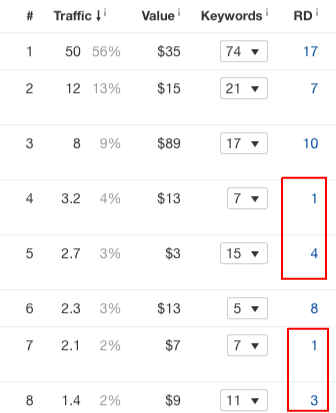 no backlinks pages ahrefs