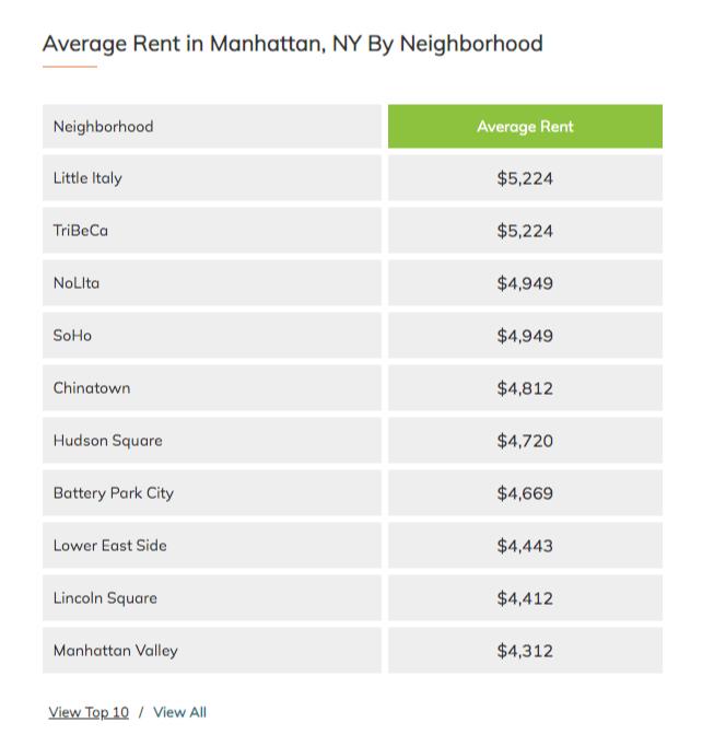 rents statistics content